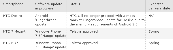 htc_telstra_update