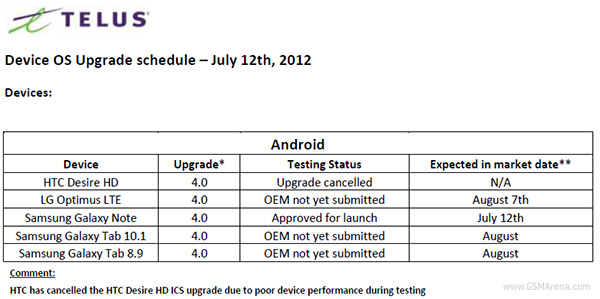 HTC Desire HD Android 4.0 update canceled for Telus customers