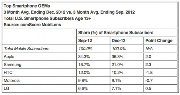 HTC still performing strong in US according to comScore