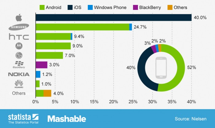 Nielsen: HTC takes the #3 spot in US smartphone market share in Q2