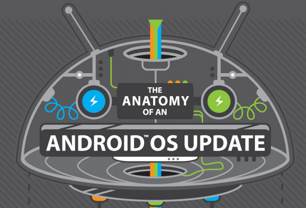 Android Update Anatomy