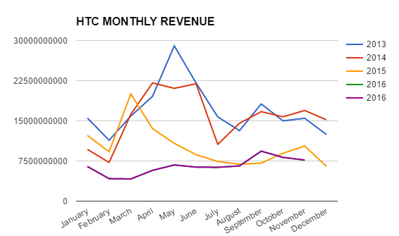 htc-revenue-nov-2016