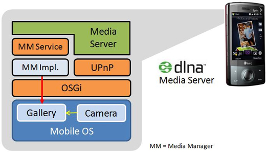 Turn your Wm and Android handset into a DLNA Media Server